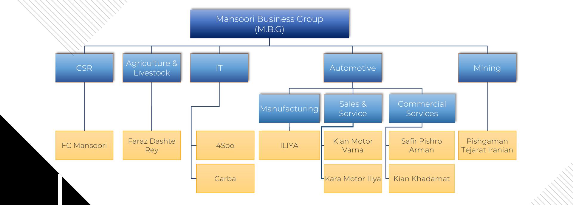 MBG Structure 2